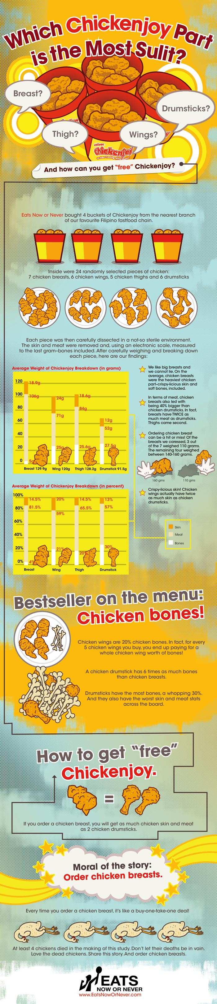 eatsnowornever_chickenjoy_infographic